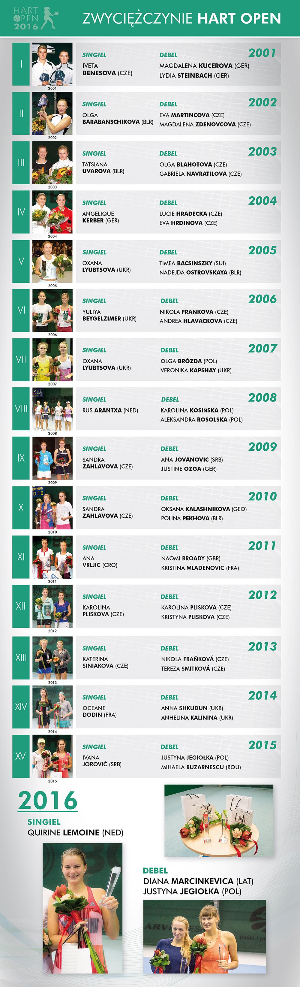 Zwyciężczynie 2001-2012